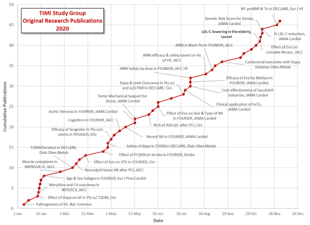 2020 Publication Graph.jpg